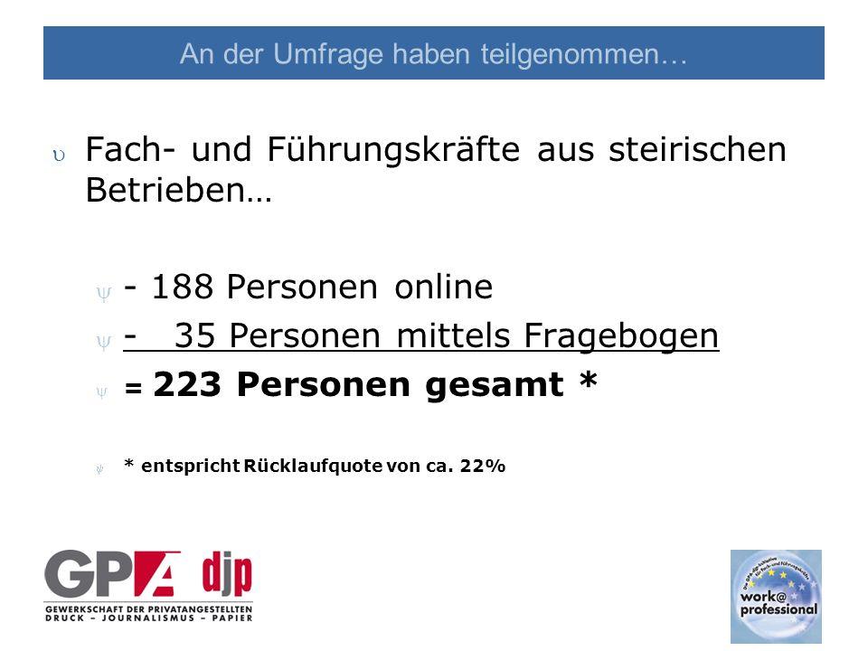 An der Umfrage haben teilgenommen… u Fach- und Führungskräfte aus steirischen Betrieben… y - 188 Personen online y - 35 Personen mittels Fragebogen y = 223 Personen gesamt * y * entspricht Rücklaufquote von ca.