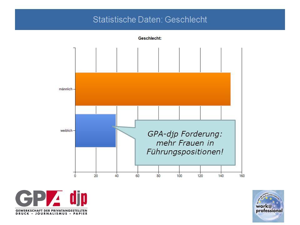 Statistische Daten: Geschlecht GPA-djp Forderung: mehr Frauen in Führungspositionen!