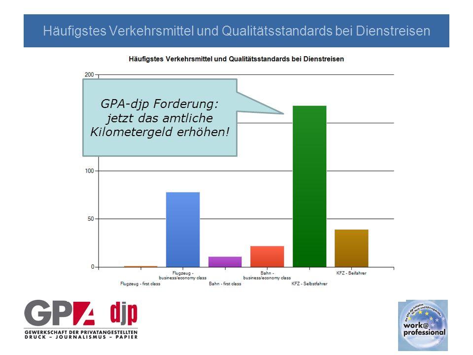 Statistische Daten Angaben zur Umfrage sowie zur Interessengemeinschaft work@professional in der GPA-djp
