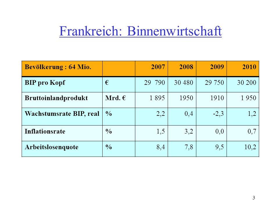Frankreich: Binnenwirtschaft Bevölkerung : 64 Mio.2007200820092010 BIP pro Kopf€29 79030 48029 75030 200 BruttoinlandproduktMrd.
