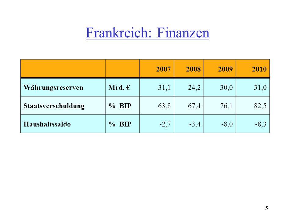 Frankreich: Finanzen 2007200820092010 WährungsreservenMrd.