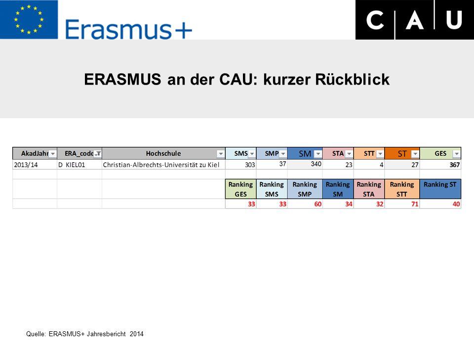 ERASMUS an der CAU: kurzer Rückblick Quelle: ERASMUS+ Jahresbericht 2014