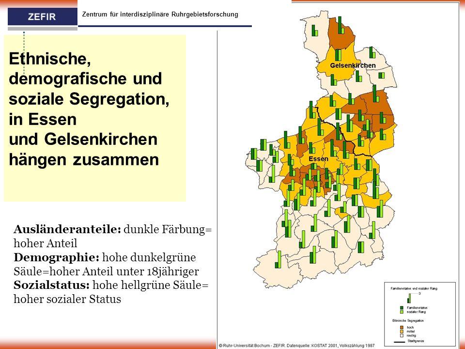 Ethnische, demografische und soziale Segregation, in Essen und Gelsenkirchen hängen zusammen Zentrum für interdisziplinäre Ruhrgebietsforschung Ausländeranteile: dunkle Färbung= hoher Anteil Demographie: hohe dunkelgrüne Säule=hoher Anteil unter 18jähriger Sozialstatus: hohe hellgrüne Säule= hoher sozialer Status