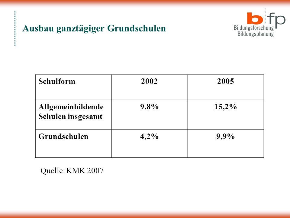 Ausbau ganztägiger Grundschulen Schulform20022005 Allgemeinbildende Schulen insgesamt 9,8%15,2% Grundschulen4,2%9,9% Quelle: KMK 2007