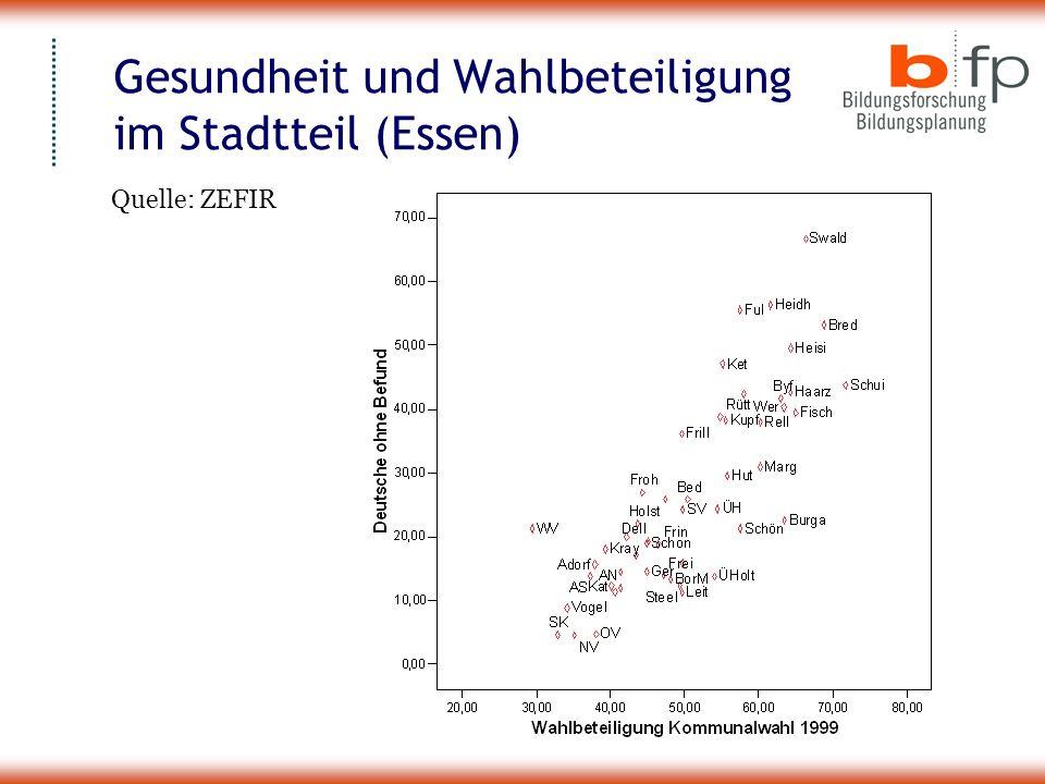 Gesundheit und Wahlbeteiligung im Stadtteil (Essen) Quelle: ZEFIR