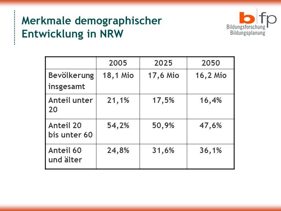 Merkmale demographischer Entwicklung in NRW 200520252050 Bevölkerung insgesamt 18,1 Mio17,6 Mio16,2 Mio Anteil unter 20 21,1%17,5%16,4% Anteil 20 bis unter 60 54,2%50,9%47,6% Anteil 60 und älter 24,8%31,6%36,1%