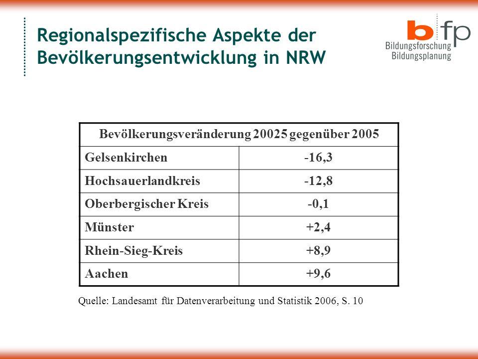 Regionalspezifische Aspekte der Bevölkerungsentwicklung in NRW Bevölkerungsveränderung 20025 gegenüber 2005 Gelsenkirchen-16,3 Hochsauerlandkreis-12,8 Oberbergischer Kreis-0,1 Münster+2,4 Rhein-Sieg-Kreis+8,9 Aachen+9,6 Quelle: Landesamt für Datenverarbeitung und Statistik 2006, S.