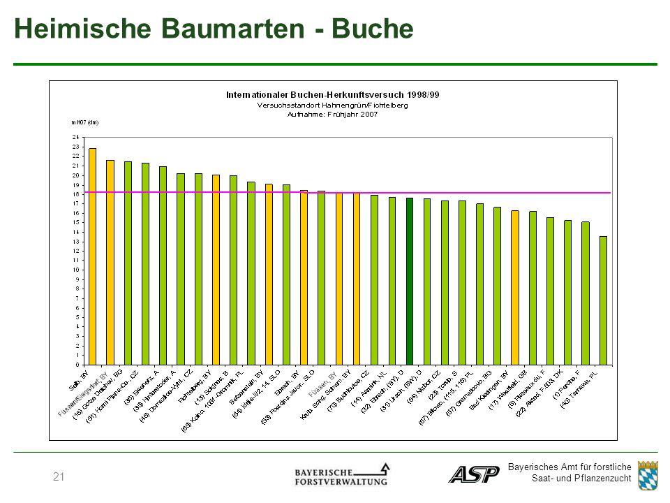 Bayerisches Amt für forstliche Saat- und Pflanzenzucht 21 Heimische Baumarten - Buche