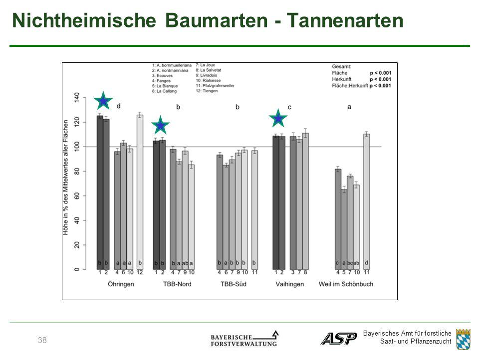 Bayerisches Amt für forstliche Saat- und Pflanzenzucht 38 Nichtheimische Baumarten - Tannenarten