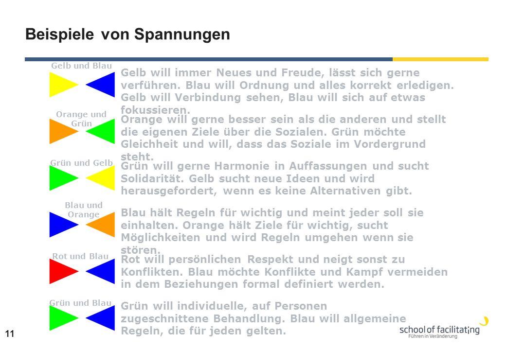 11 Gelb und Blau Orange und Grün Grün und Gelb Blau und Orange Rot und Blau Grün und Blau Gelb will immer Neues und Freude, lässt sich gerne verführen.