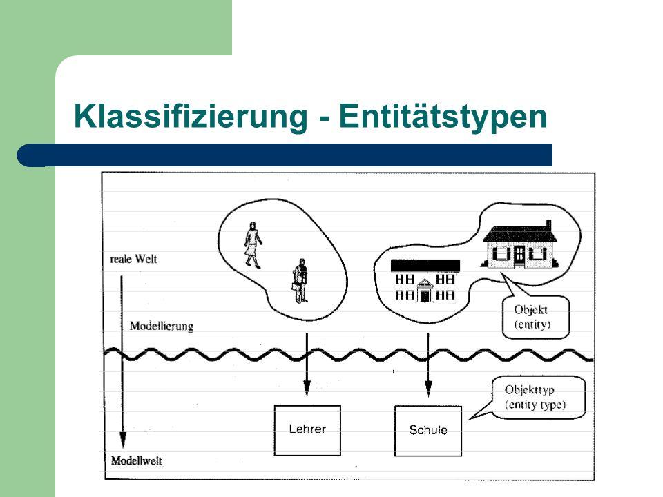 Definition Entität und Entitätstypen Eine Entität (engl.
