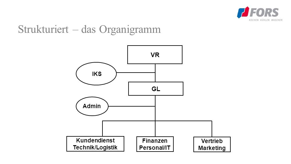Strukturiert – das Organigramm Vertrieb Marketing VR GL Kundendienst Technik/Logistik Finanzen Personal/IT IKS Admin