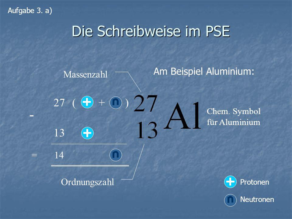 Die Schreibweise im PSE Chem. Symbol für Aluminium Massenzahl 27 ( + ) 13 - = 14 Ordnungszahl Am Beispiel Aluminium: Aufgabe 3. a) Protonen Neutronen