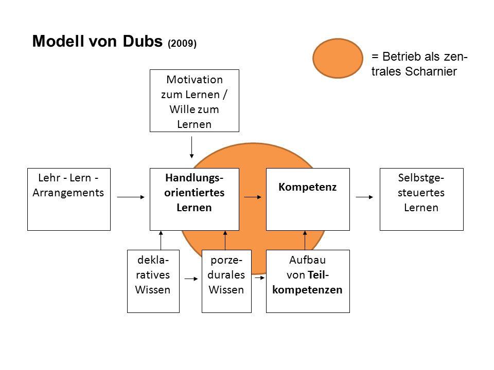 Modell von Dubs (2009) Motivation zum Lernen / Wille zum Lernen Lehr - Lern - Arrangements Handlungs- orientiertes Lernen Kompetenz Selbstge- steuertes Lernen Aufbau von Teil- kompetenzen porze- durales Wissen dekla- ratives Wissen = Betrieb als zen- trales Scharnier