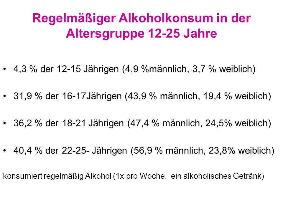 Regelmäßiger Alkoholkonsum in der Altersgruppe 12-25 Jahre 4,3 % der 12-15 Jährigen (4,9 %männlich, 3,7 % weiblich) 31,9 % der 16-17Jährigen (43,9 % männlich, 19,4 % weiblich) 36,2 % der 18-21 Jährigen (47,4 % männlich, 24,5% weiblich) 40,4 % der 22-25- Jährigen (56,9 % männlich, 23,8% weiblich) konsumiert regelmäßig Alkohol (1x pro Woche, ein alkoholisches Getränk )