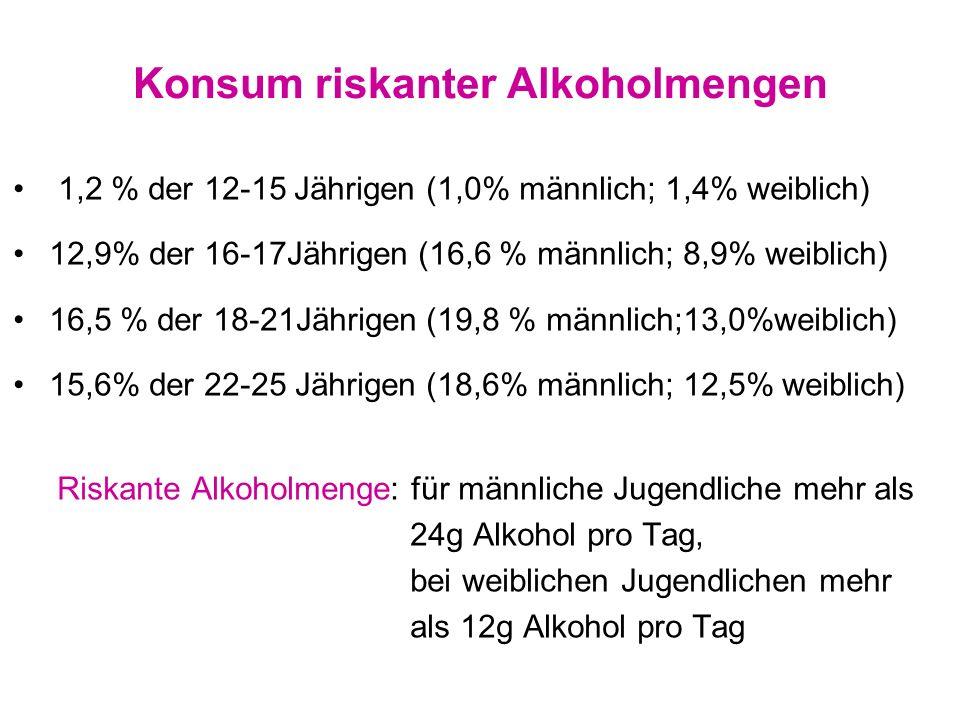 Konsum riskanter Alkoholmengen 1,2 % der 12-15 Jährigen (1,0% männlich; 1,4% weiblich) 12,9% der 16-17Jährigen (16,6 % männlich; 8,9% weiblich) 16,5 %