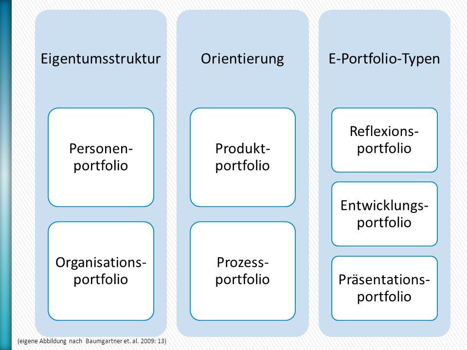 Eigentumsstruktur Personen- portfolio Organisations- portfolio Orientierung Produkt- portfolio Prozess- portfolio E-Portfolio-Typen Reflexions- portfolio Entwicklungs- portfolio Präsentations- portfolio (eigene Abbildung nach Baumgartner et.