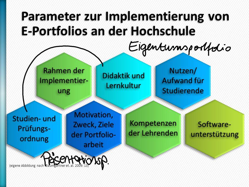 Parameter zur Implementierung von E-Portfolios an der Hochschule Software- unterstützung Didaktik und Lernkultur Nutzen/ Aufwand für Studierende Nutzen/ Studien- und Prüfungs- ordnung Motivation, Zweck, Ziele der Portfolio- arbeit Rahmen der Implementier- ung (eigene Abbildung nach Baumgartner et.