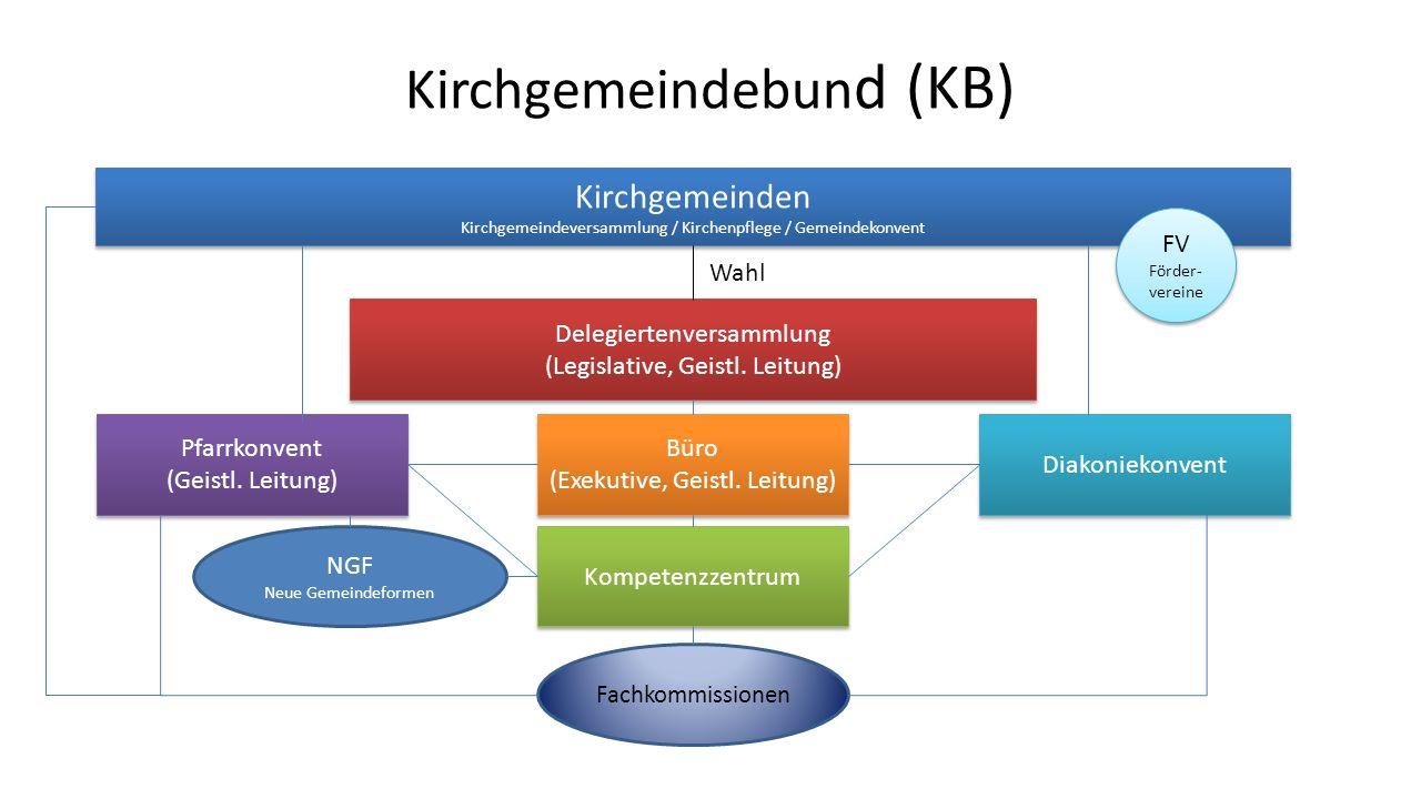 Kirchgemeindebun d (KB) Kompetenzzentrum Delegiertenversammlung (Legislative, Geistl.
