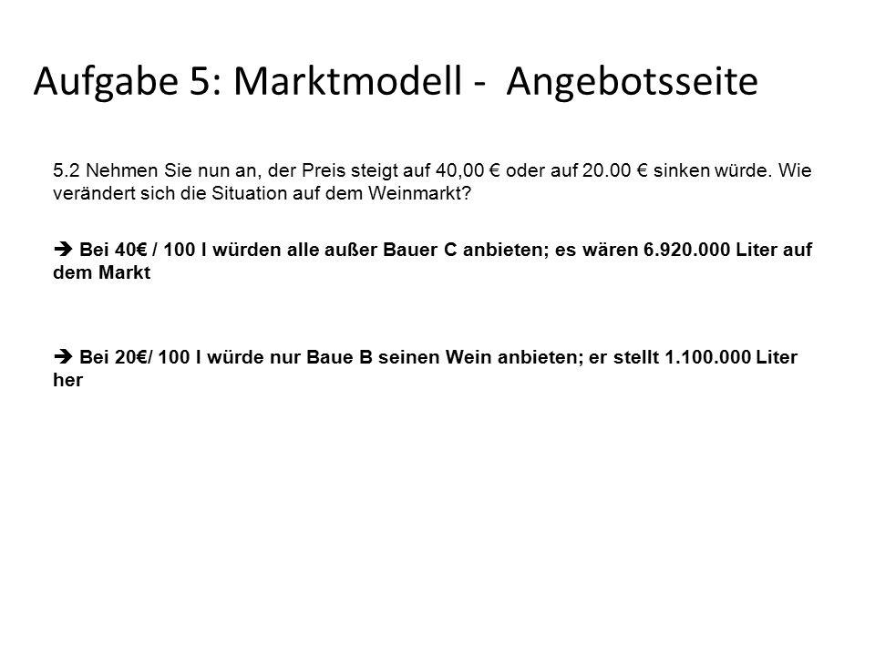Aufgabe 5: Marktmodell - Angebotsseite 5.2 Nehmen Sie nun an, der Preis steigt auf 40,00 € oder auf 20.00 € sinken würde.