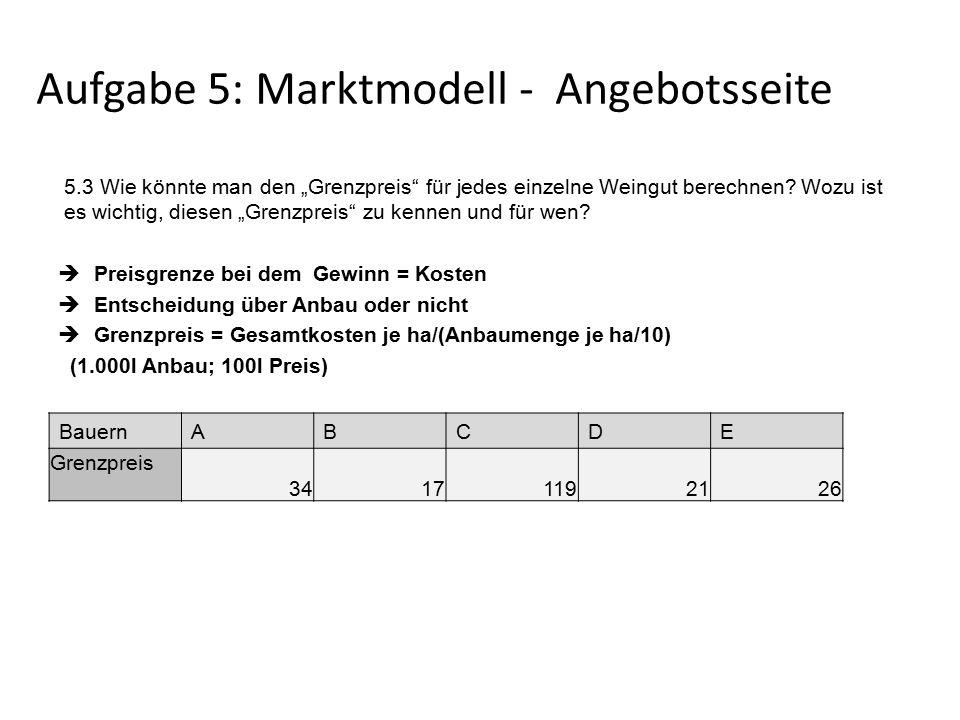 """Aufgabe 5: Marktmodell - Angebotsseite 5.3 Wie könnte man den """"Grenzpreis für jedes einzelne Weingut berechnen."""
