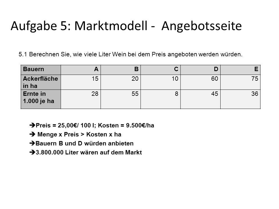Aufgabe 5: Marktmodell - Angebotsseite 5.1 Berechnen Sie, wie viele Liter Wein bei dem Preis angeboten werden würden.