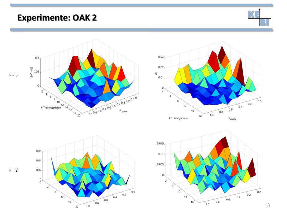 Experimente: OAK 2 13 k = 3 k = 9