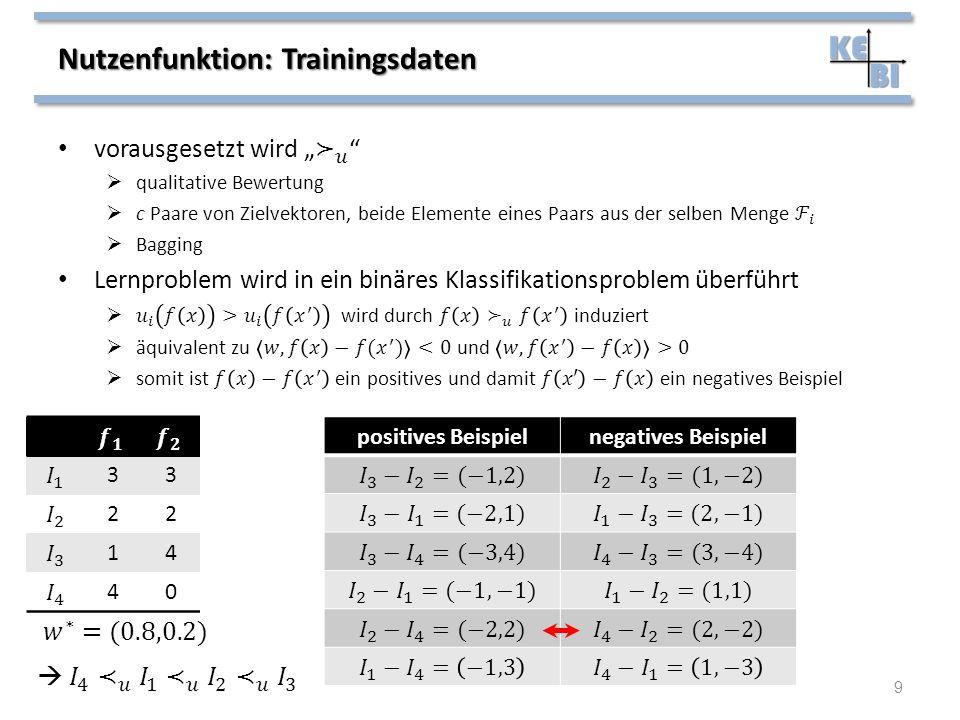 Nutzenfunktion: Trainingsdaten 9 33 22 14 40 positives Beispielnegatives Beispiel