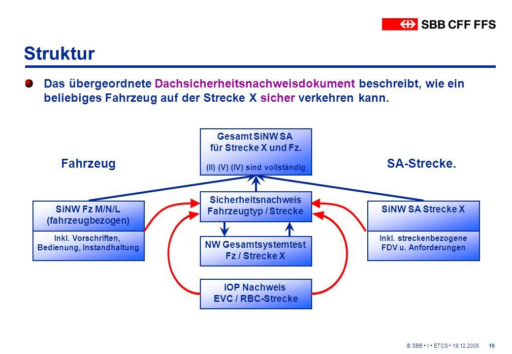 © SBB I ETCS 19.12.200616 Struktur SiNW Fz M/N/L (fahrzeugbezogen) Inkl.
