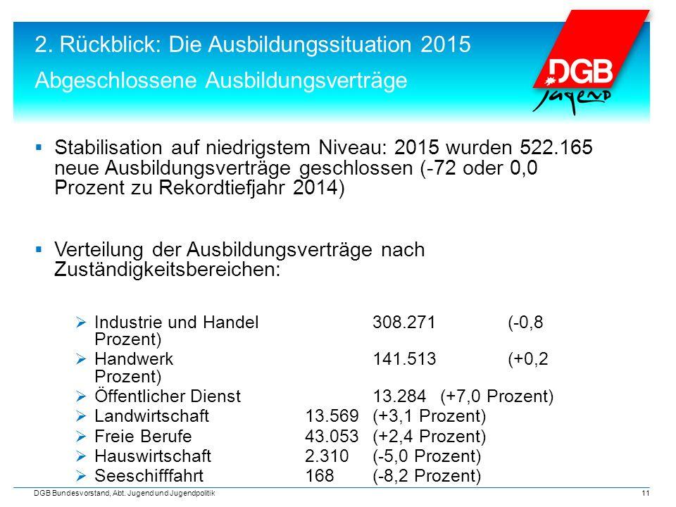 2. Rückblick: Die Ausbildungssituation 2015 Abgeschlossene Ausbildungsverträge  Stabilisation auf niedrigstem Niveau: 2015 wurden 522.165 neue Ausbil
