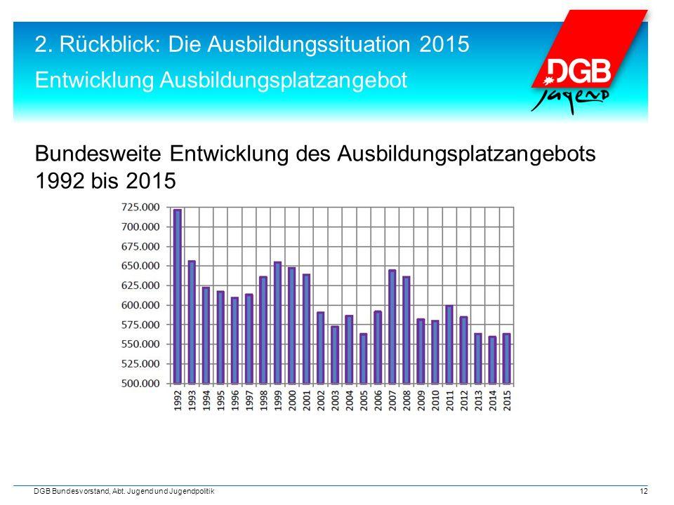 2. Rückblick: Die Ausbildungssituation 2015 Entwicklung Ausbildungsplatzangebot DGB Bundesvorstand, Abt. Jugend und Jugendpolitik 12 Bundesweite Entwi
