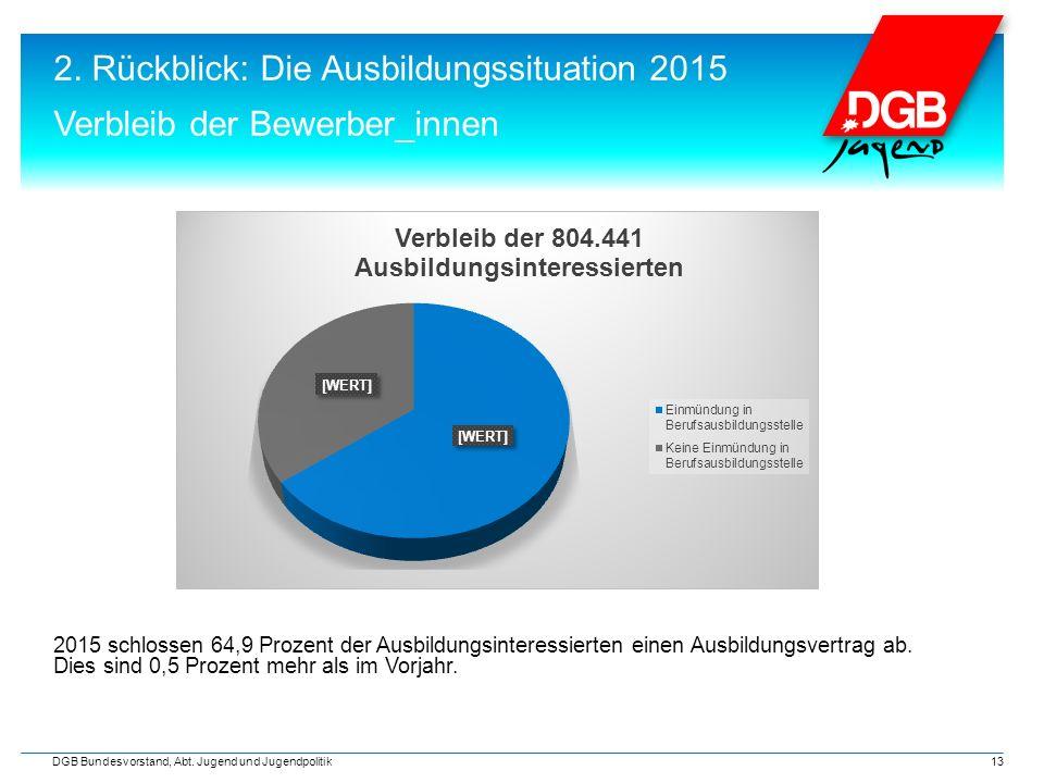 2. Rückblick: Die Ausbildungssituation 2015 Verbleib der Bewerber_innen DGB Bundesvorstand, Abt.