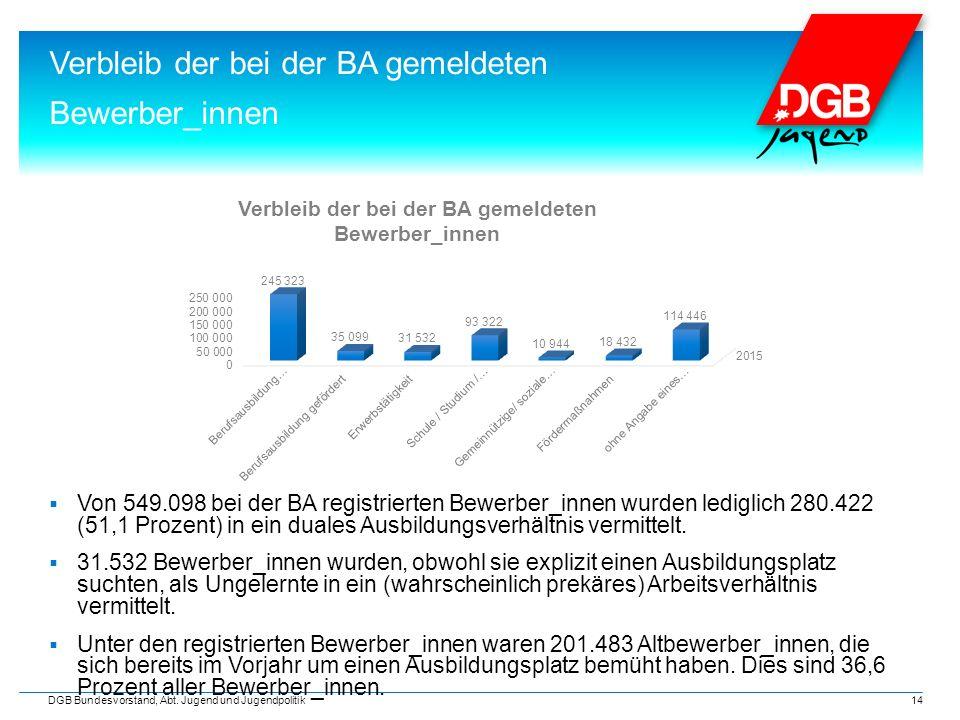2. Rückblick: Die Ausbildungssituation 2015 Verbleib der bei der BA gemeldeten Bewerber_innen DGB Bundesvorstand, Abt. Jugend und Jugendpolitik 14  V