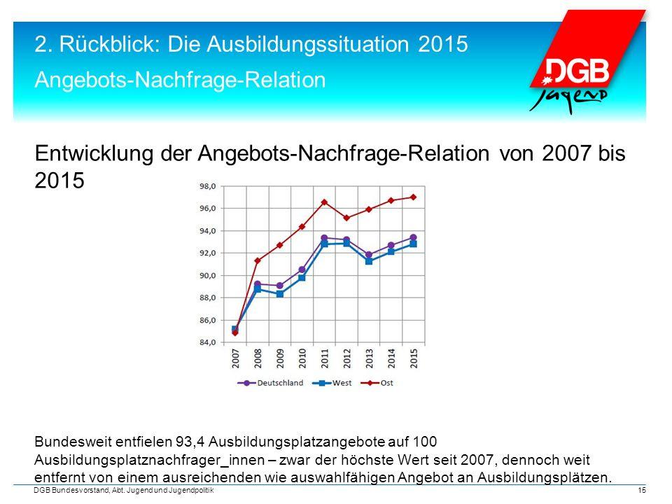 2. Rückblick: Die Ausbildungssituation 2015 Angebots-Nachfrage-Relation DGB Bundesvorstand, Abt. Jugend und Jugendpolitik 15 Entwicklung der Angebots-