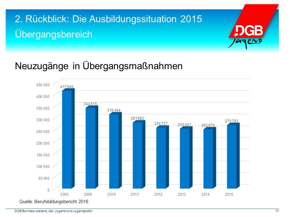 2. Rückblick: Die Ausbildungssituation 2015 Übergangsbereich DGB Bundesvorstand, Abt. Jugend und Jugendpolitik 17 Neuzugänge in Übergangsmaßnahmen Que