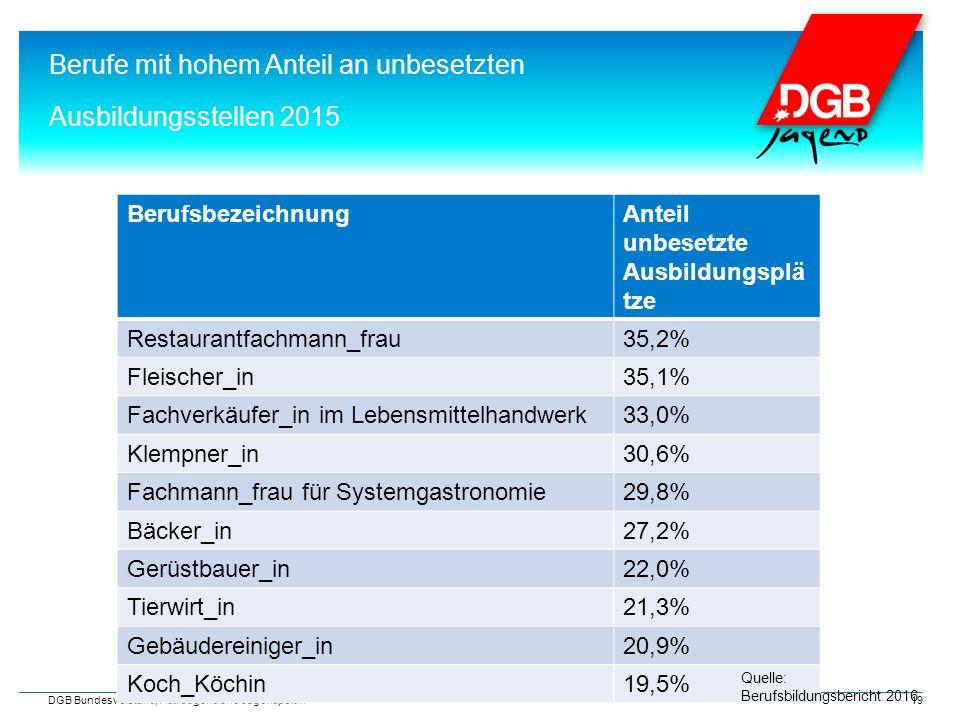 3. Unterschiede nach Branchen Berufe mit hohem Anteil an unbesetzten Ausbildungsstellen 2015 DGB Bundesvorstand, Abt. Jugend und Jugendpolitik 19 Beru
