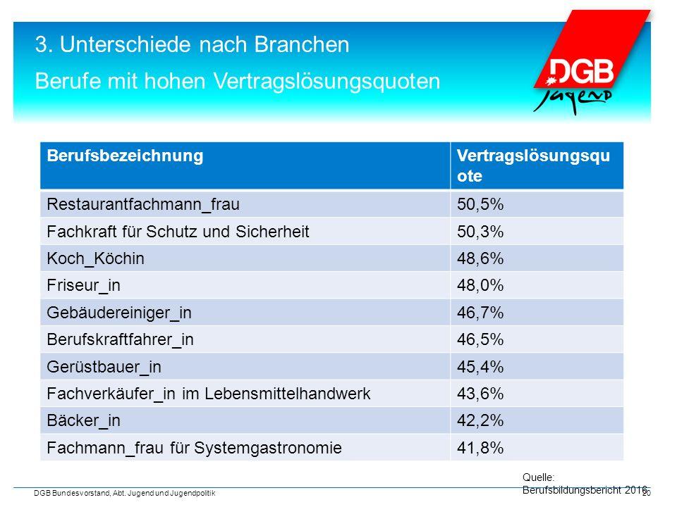 3. Unterschiede nach Branchen Berufe mit hohen Vertragslösungsquoten DGB Bundesvorstand, Abt.