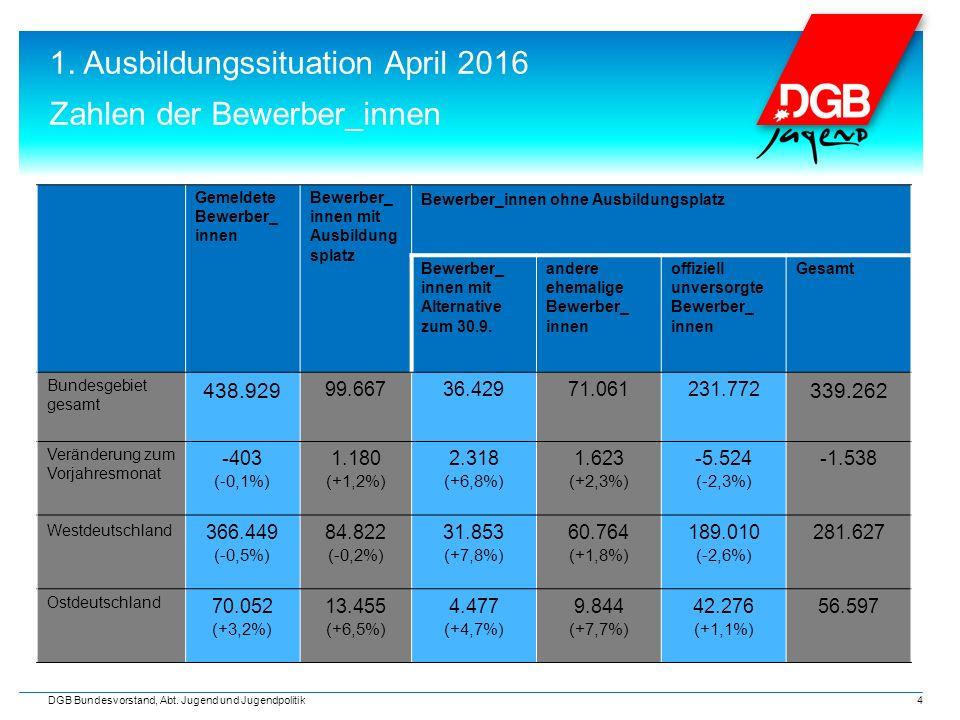 1. Ausbildungssituation April 2016 Zahlen der Bewerber_innen 4 DGB Bundesvorstand, Abt.