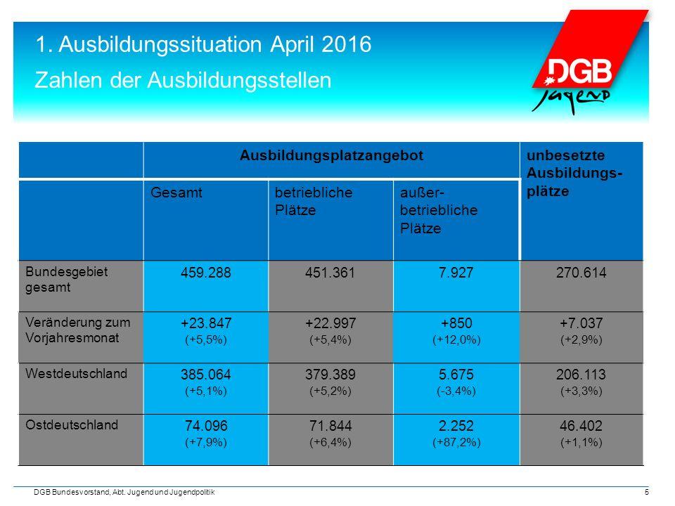 1. Ausbildungssituation April 2016 Zahlen der Ausbildungsstellen 5 DGB Bundesvorstand, Abt. Jugend und Jugendpolitik Ausbildungsplatzangebotunbesetzte