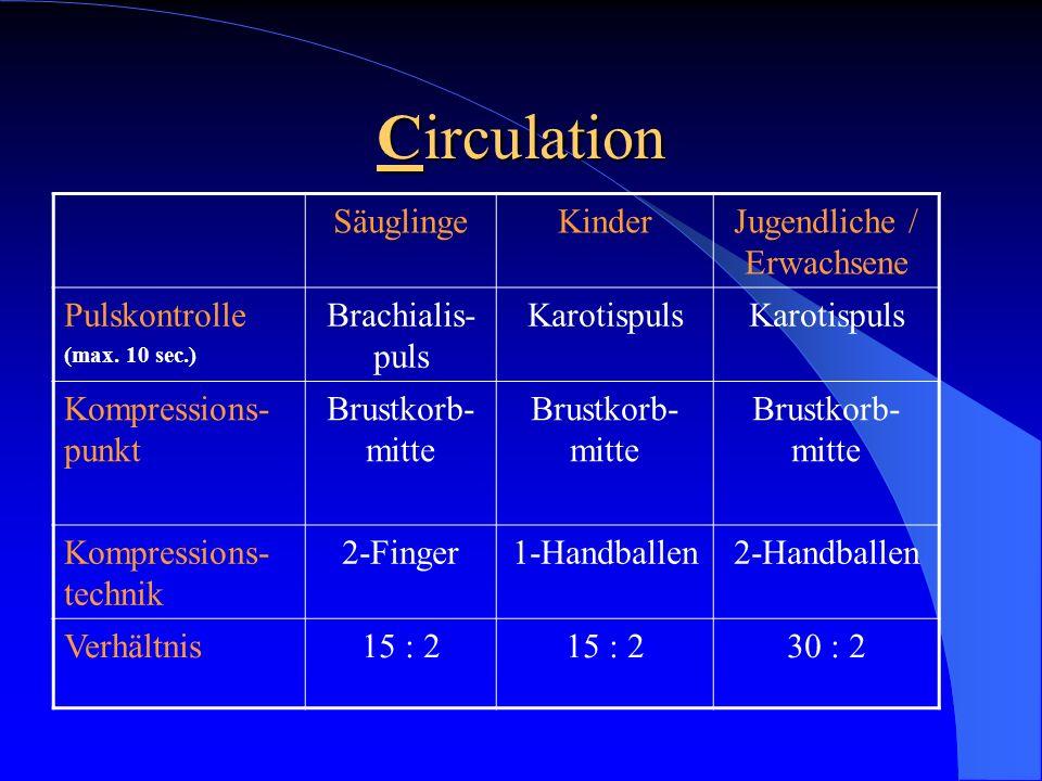 Circulation SäuglingeKinderJugendliche / Erwachsene Pulskontrolle (max. 10 sec.) Brachialis- puls Karotispuls Kompressions- punkt Brustkorb- mitte Kom