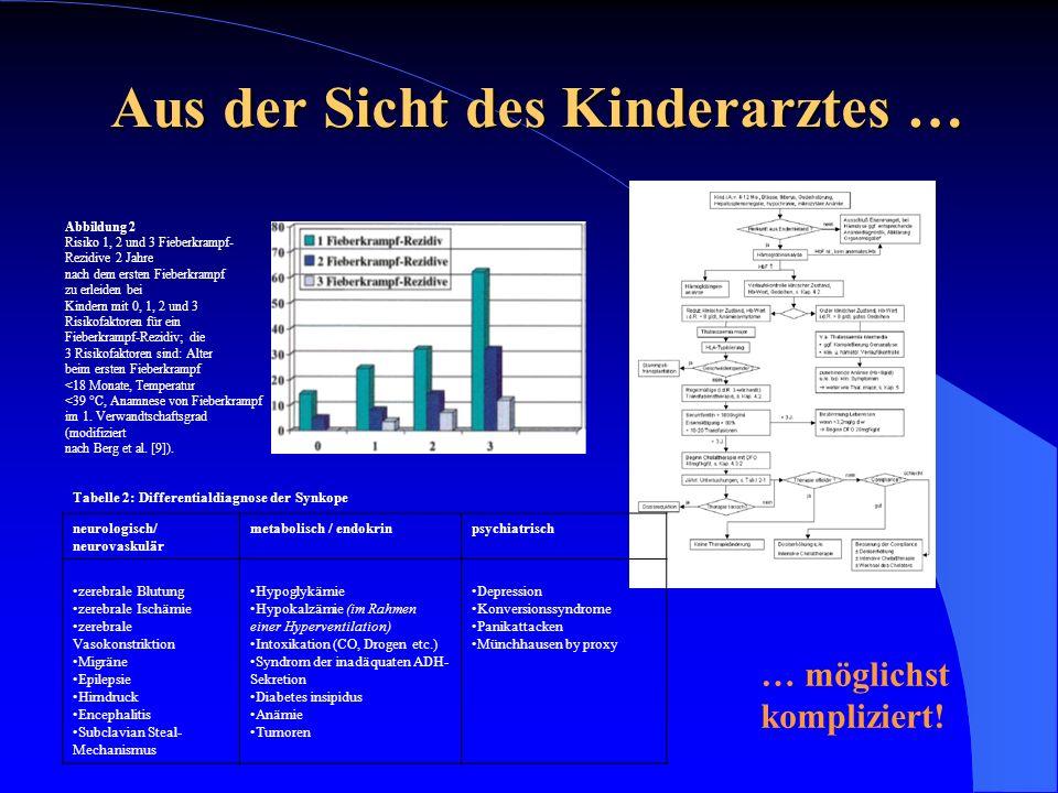 Aus der Sicht des Kinderarztes … Tabelle 2: Differentialdiagnose der Synkope neurologisch/ neurovaskulär metabolisch / endokrinpsychiatrisch zerebrale