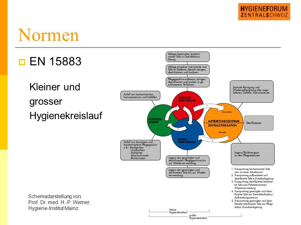 Normen  EN 15883 Kleiner und grosser Hygienekreislauf Schemadarstellung von Prof.