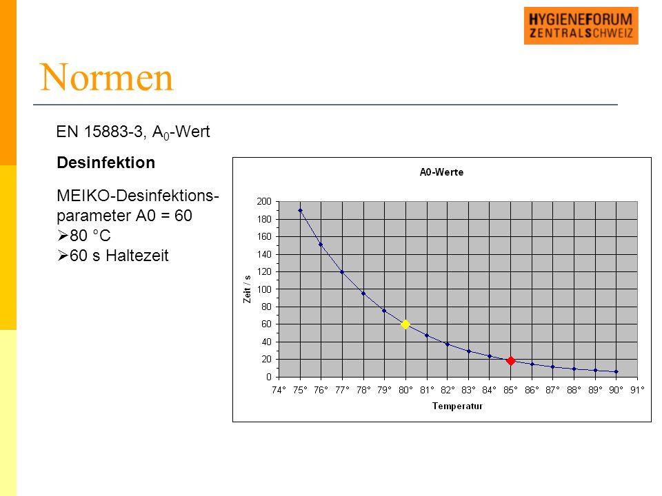 Normen Desinfektion MEIKO-Desinfektions- parameter A0 = 60  80 °C  60 s Haltezeit EN 15883-3, A 0 -Wert