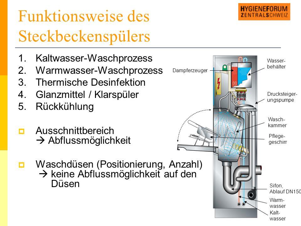 Funktionsweise des Steckbeckenspülers 1.Kaltwasser-Waschprozess 2.Warmwasser-Waschprozess 3.Thermische Desinfektion 4.Glanzmittel / Klarspüler 5.Rückkühlung  Ausschnittbereich  Abflussmöglichkeit  Waschdüsen (Positionierung, Anzahl)  keine Abflussmöglichkeit auf den Düsen Dampferzeuger Wasser- behälter Drucksteiger- ungspumpe Wasch- kammer Pflege- geschirr Sifon, Ablauf DN150 Warm- wasser Kalt- wasser