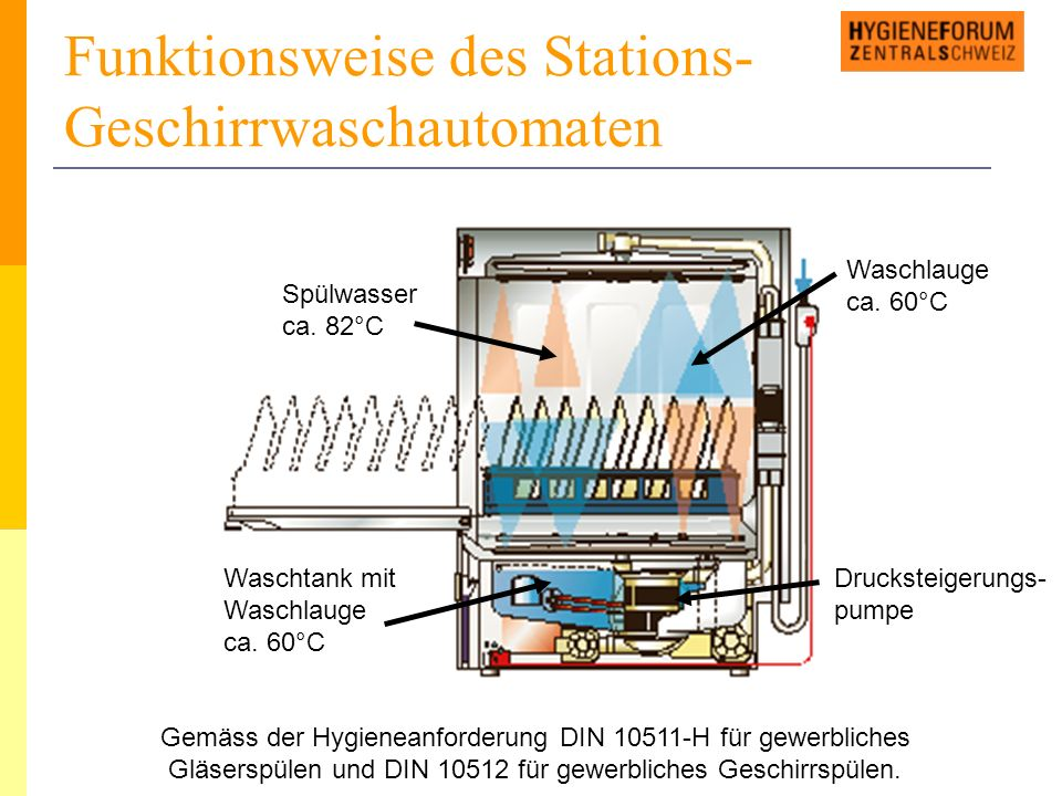 Funktionsweise des Stations- Geschirrwaschautomaten Gemäss der Hygieneanforderung DIN 10511-H für gewerbliches Gläserspülen und DIN 10512 für gewerbliches Geschirrspülen.