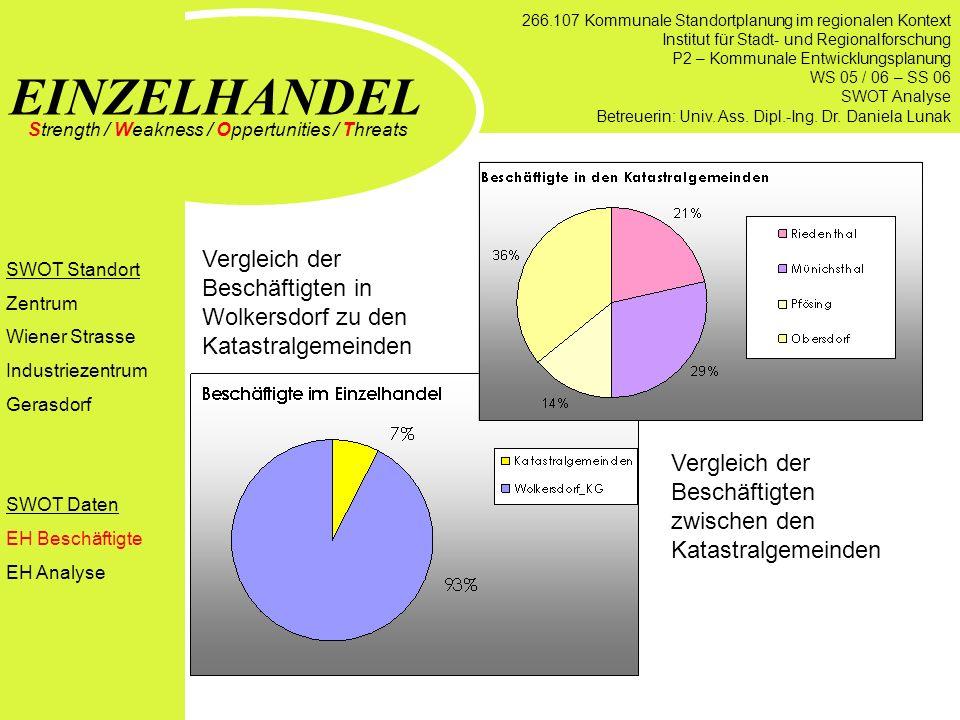 EINZELHANDEL Strength / Weakness / Oppertunities / Threats Beschäftigte des Einzelhandels in Wolkersdorf und Umgebung SWOT Standort Zentrum Wiener Str