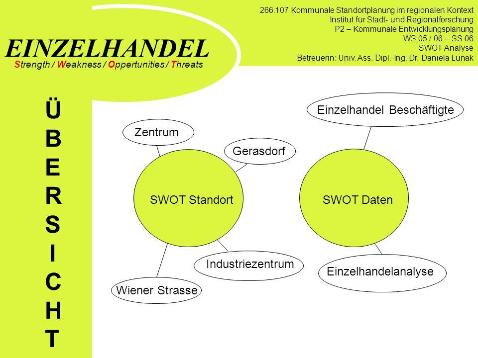 Einkaufsverhalten und regionales Einkaufsangebot in Wolkersdorf STB 5 : Gerda Hartl / 0325568 Po-Hsien Chen/ 0218738 Alexandra Weber / 0325960 Lisa Po