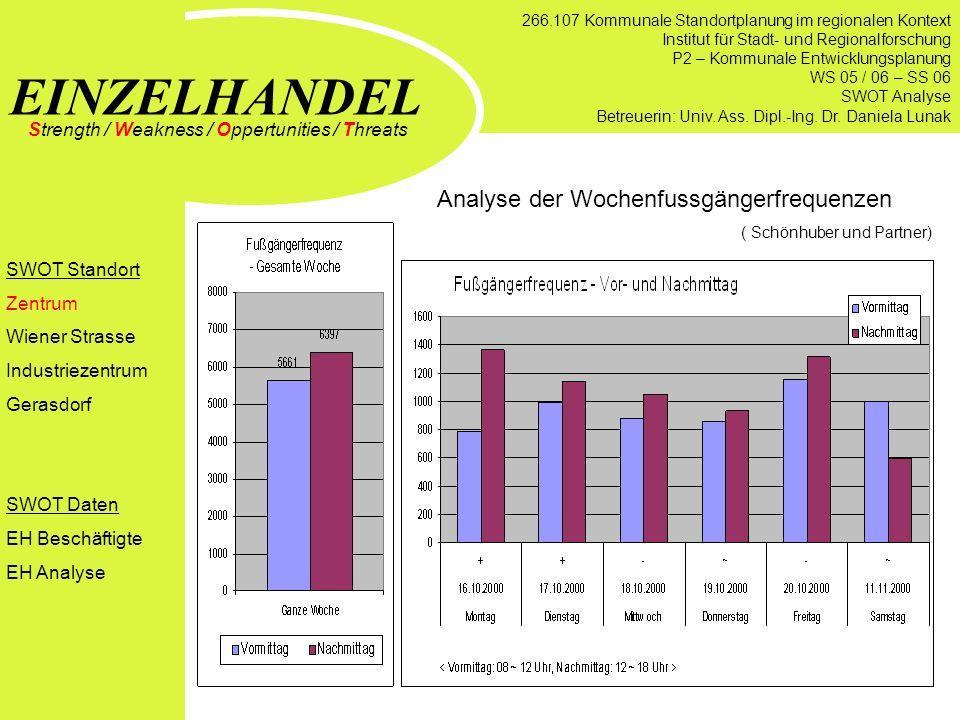 Analyse der Wochenfussgängerfrequenzen ( Schönhuber und Partner) EINZELHANDEL Strength / Weakness / Oppertunities / Threats SWOT Standort Zentrum Wien