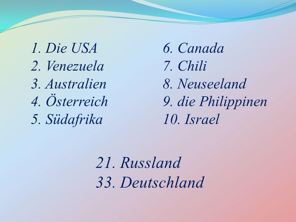 21. Russland 33. Deutschland 1. Die USA 2. Venezuela 3. Australien 4. Österreich 5. Südafrika 6. Canada 7. Chili 8. Neuseeland 9. die Philippinen 10.