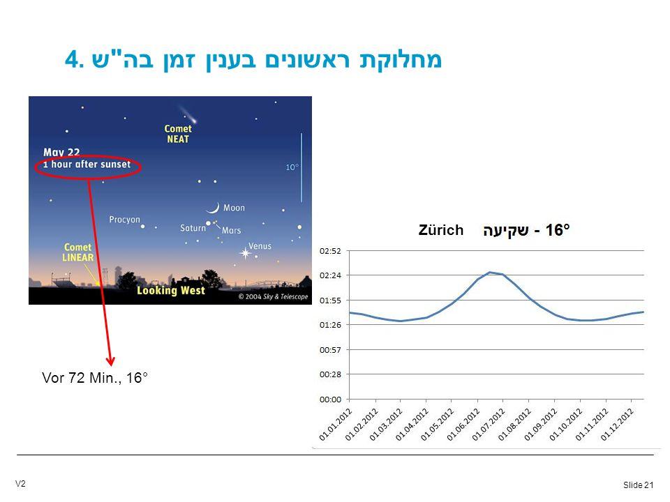 Slide 21 V2 4. מחלוקת ראשונים בענין זמן בה ש Zürich Vor 72 Min., 16°